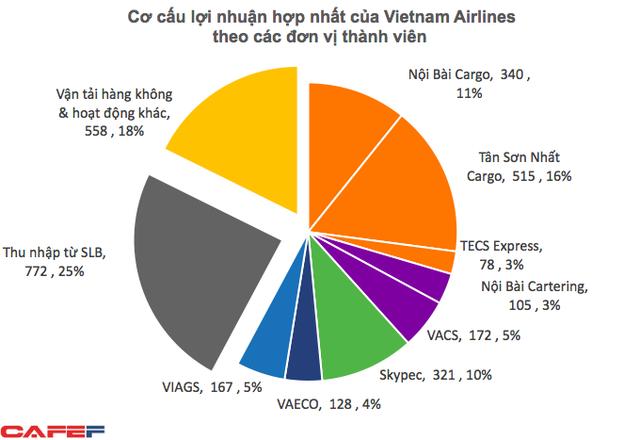 Lãi kỷ lục 3.100 tỷ, nhưng phần lớn lợi nhuận của Vietnam Airlines đến từ bốc xếp hàng hóa, bán cơm, bán xăng... - Ảnh 2.