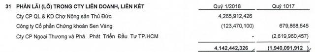 Thuduc House (TDH): Doanh thu quý 1 tăng hơn gấp đôi nhưng LNST lại giảm đến 30% - Ảnh 3.
