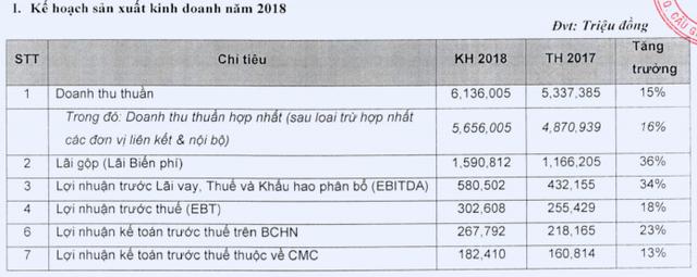 Tập đoàn công nghệ CMC (CMG): Mục tiêu lãi trước thuế 302 tỷ đồng trong năm 2018, tăng 18% so với cùng kỳ - Ảnh 1.
