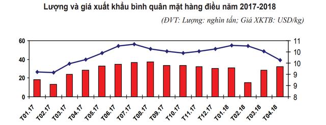 Xuất khẩu hạt điều mang về hơn 1 tỷ USD trong 4 tháng đầu năm - Ảnh 2.