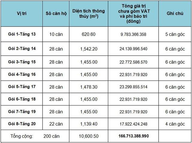 TP.HCM: Bán đấu giá 200 căn hộ tái định cư Phú Mỹ, quận 7 - Ảnh 1.
