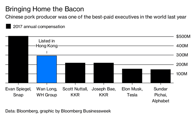 CEO công ty nuôi lợn của Trung Quốc nhận lương cao hơn Tim Cook hay Elon Musk - Ảnh 1.