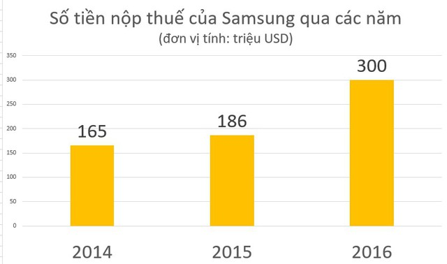 Vì sao Triều Tiên có chi phí nhân công thấp hơn, nhưng còn lâu mới cạnh tranh được với Việt Nam trở thành nơi đầu tư lâu dài của Samsung? - Ảnh 3.