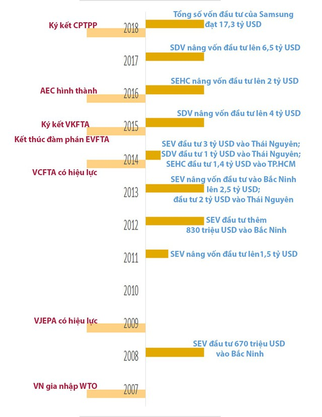 Vì sao Triều Tiên có chi phí nhân công thấp hơn, nhưng còn lâu mới cạnh tranh được với Việt Nam trở thành nơi đầu tư lâu dài của Samsung? - Ảnh 1.