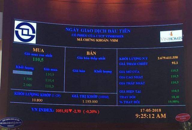 Tăng kịch trần phiên chào sàn, VinHomes trở thành cổ phiếu lớn thứ 2 trên TTCK Việt Nam - Ảnh 1.