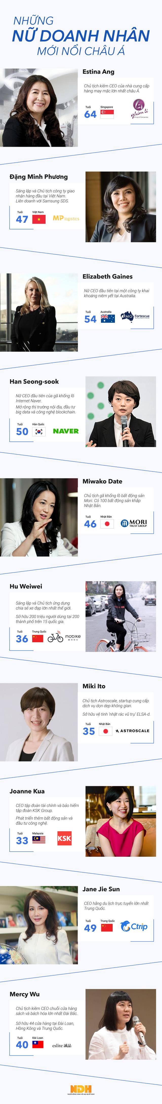 Infographic: Những nữ doanh nhân mới nổi châu Á - Ảnh 1.