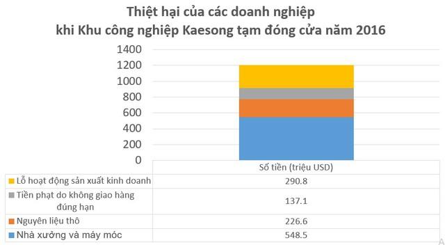 Vì sao Triều Tiên có chi phí nhân công thấp hơn, nhưng còn lâu mới cạnh tranh được với Việt Nam trở thành nơi đầu tư lâu dài của Samsung? - Ảnh 6.