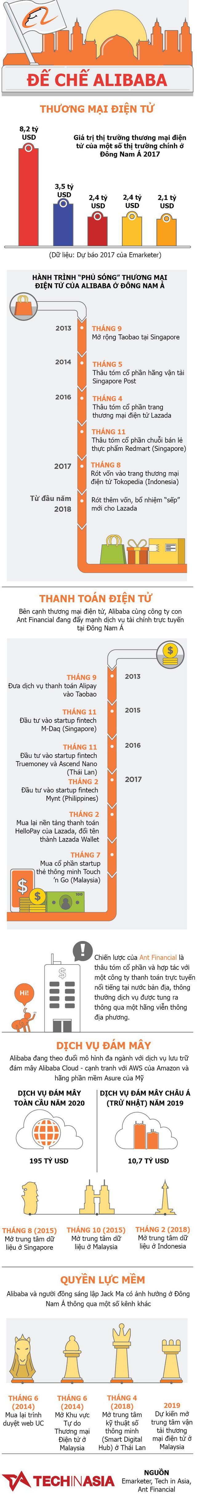 Alibaba đang bành trướng ở Đông Nam Á như thế nào? - Ảnh 1.