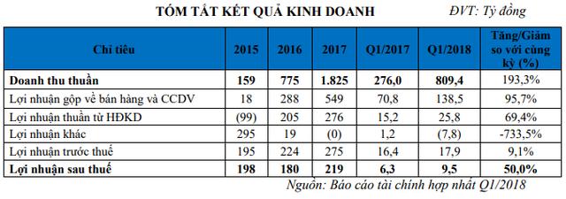 Bàn giao hàng loạt dự án, TTC Land ghi nhận doanh thu tăng trưởng mạnh trong quý 1/2018 - Ảnh 1.