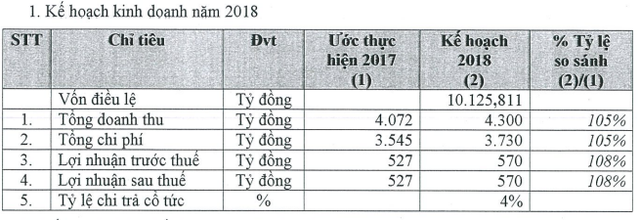 Becamex IDC (BCM) báo lãi 483 tỷ đồng ngay quý 1/2018, hoàn thành 85% kế hoạch năm - Ảnh 2.