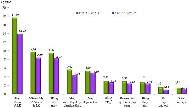 Sơ bộ tình hình xuất khẩu, nhập khẩu hàng hóa của Việt Nam trong nửa đầu tháng 5/2018 (từ ngày 01/05 đến ngày 15/5/2018) - Ảnh 1.