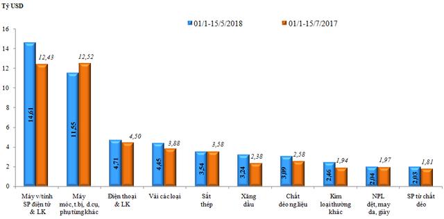 Sơ bộ tình hình xuất khẩu, nhập khẩu hàng hóa của Việt Nam trong nửa đầu tháng 5/2018 (từ ngày 01/05 đến ngày 15/5/2018) - Ảnh 2.