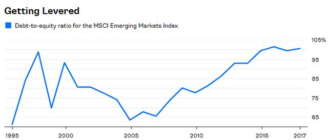 Nợ - nỗi ám ảnh của các thị trường mới nổi - Ảnh 1.