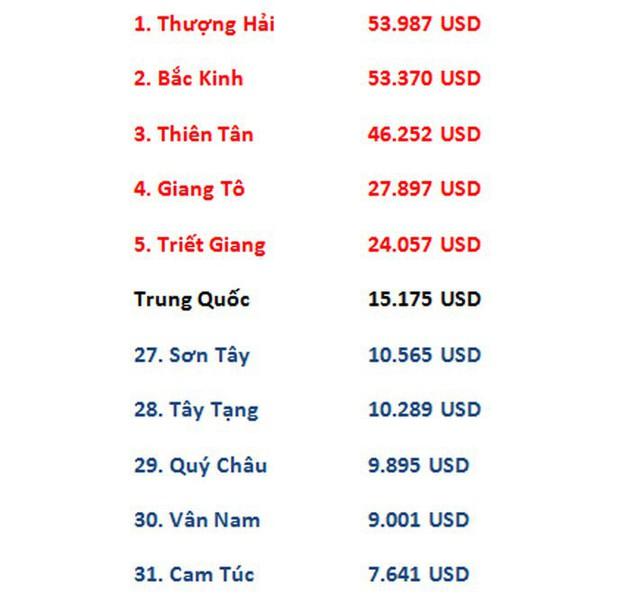 Khoảng cách giàu nghèo ở Trung Quốc lớn tới mức nào? - Ảnh 1.