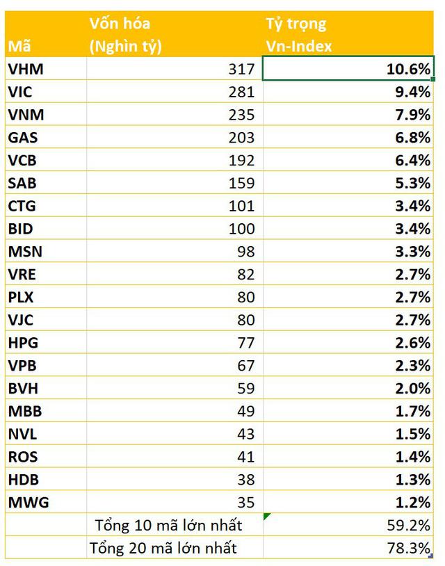 VHM chiếm ngôi số 1 về vốn hóa trong ngày tổng vốn hóa thị trường bốc hơi gần 4 tỷ đô - Ảnh 2.