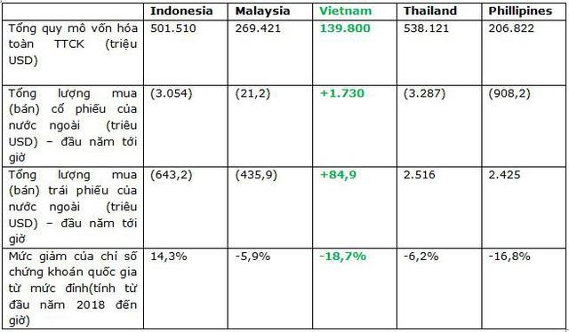 VPBS: Việt Nam là điểm sáng hút vốn tại Đông Nam Á, áp lực bán ròng của khối ngoại thời gian qua chỉ mang tính chất ngắn hạn - Ảnh 2.