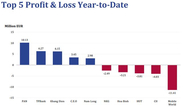 """Chung số phận với nhiều quỹ đầu tư, Pyn Elite Fund cũng """"bay hơi"""