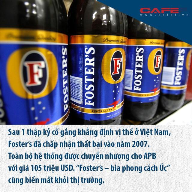 Thị trường bia Việt khó nhằn, nhiều đại gia tháo chạy - Ảnh 3.