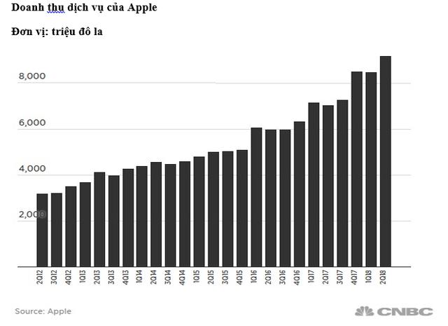 Né tránh xu hướng hot nhất hiện nay, Apple đang bỏ lỡ hàng tỷ USD? - Ảnh 1.