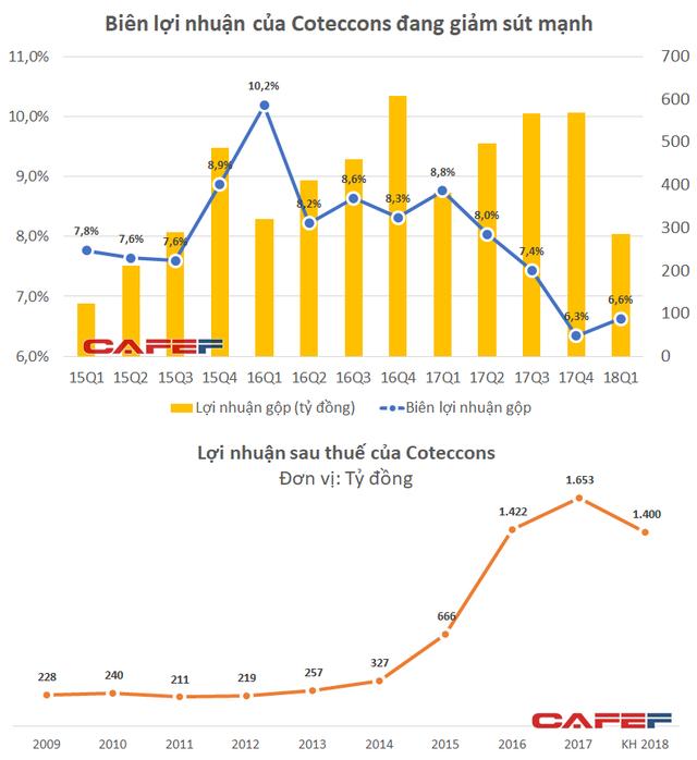 Cổ phiếu Coteccons mất 50% giá trị trong khi công ty của người cũ nổi lên thành đối thủ đáng gờm - Ảnh 3.