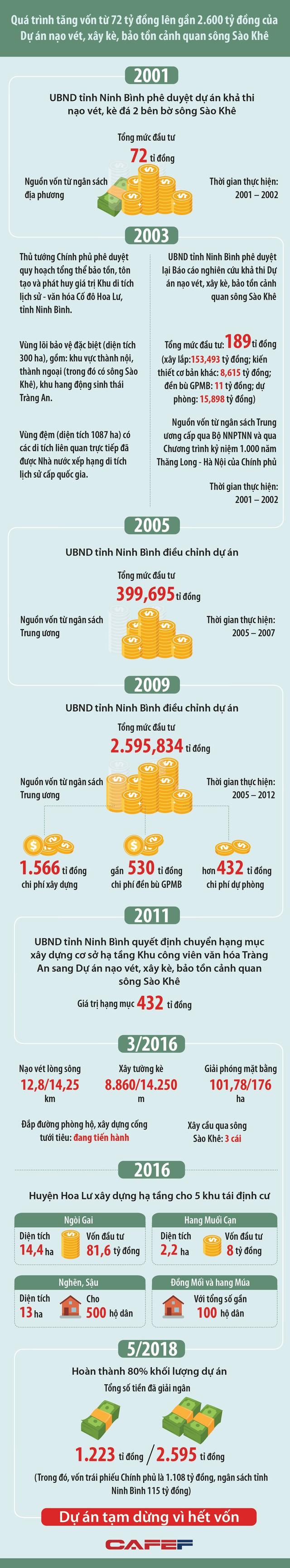 Nhìn lại 3 lần tăng vốn dự án nạo vét sông Sào Khê từ 72 tỷ đồng lên gần 2.600 tỷ đồng ở Ninh Bình - Ảnh 1.