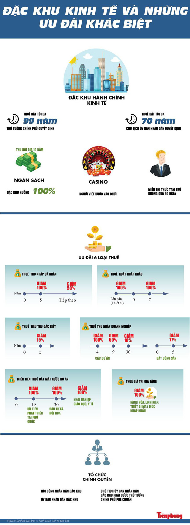 [Infographics] Đặc khu kinh tế và những điều khác biệt - Ảnh 1.