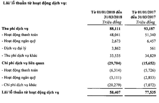 SHB lãi ròng quý I đạt 402 tỷ đồng, thu dịch vụ thấp nhất 2 năm - Ảnh 1.