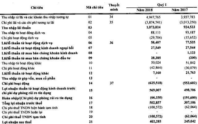 SHB lãi ròng quý I đạt 402 tỷ đồng, thu dịch vụ thấp nhất 2 năm - Ảnh 2.