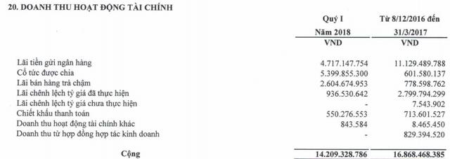 Tổng công ty Dược Việt Nam (DVN) báo lãi 38 tỷ đồng quý 1/2018, giảm 30% so với cùng kỳ - Ảnh 1.