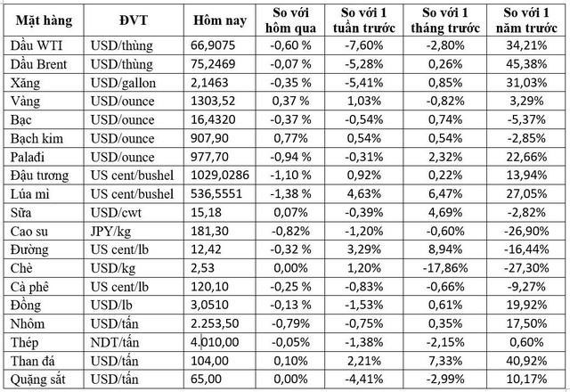Thị trường hàng hóa ngày 30/5: Kim loại và thép cùng tăng giá nhờ thị trường xây dựng Trung Quốc phục hồi - Ảnh 1.