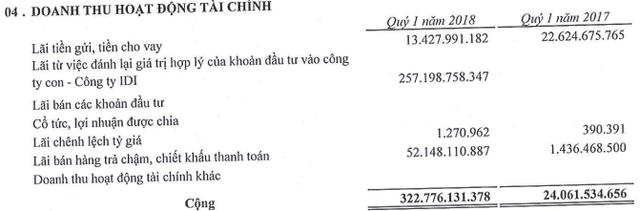 Sao Mai Group (ASM): LNST quý 1/2018 đạt 494 tỷ đồng, hoàn thành 56% kế hoạch năm - Ảnh 1.