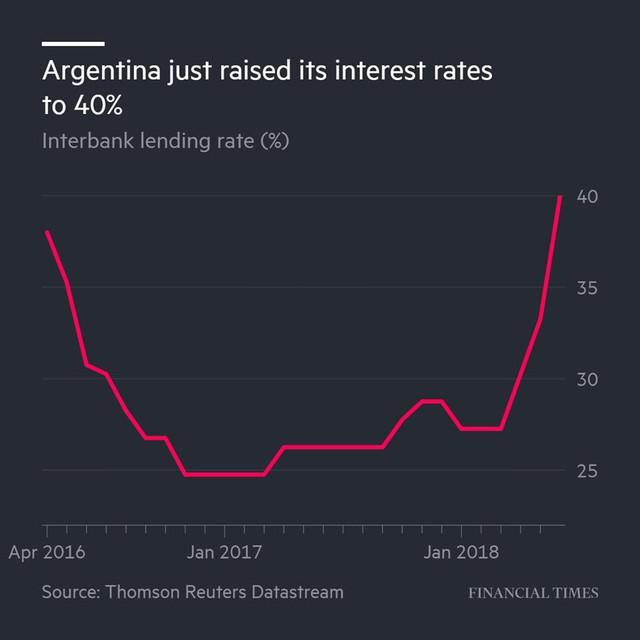 """Argentina làm thị trường """"choáng váng"""" khi đẩy lãi suất lên đến 40% - Ảnh 1."""