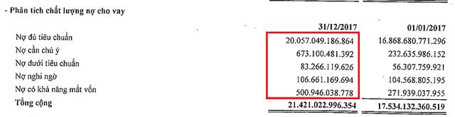 Trước ngày sáp nhập, PGBank báo lãi quý 1 tăng gấp rưỡi so với cùng kỳ - Ảnh 2.