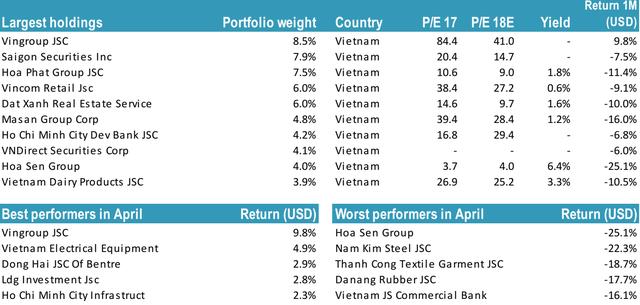 """Thị trường giảm sâu, Tundra Vietnam Fund tiếp tục được rót thêm hàng chục triệu USD để """"gom hàng"""" trong tháng 4 - Ảnh 1."""