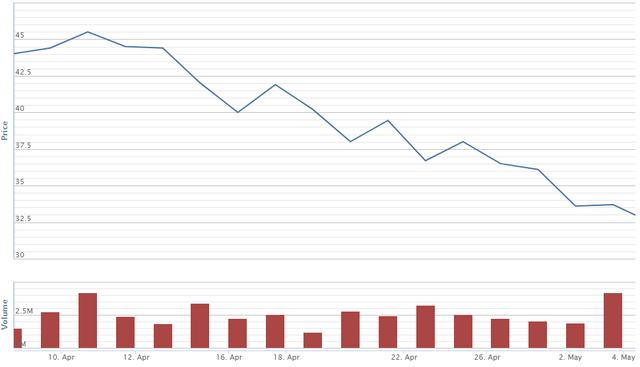 Cổ phiếu vốn hóa lớn đã giảm hơn 20% từ đỉnh lịch sử 1.200 điểm - Ảnh 1.