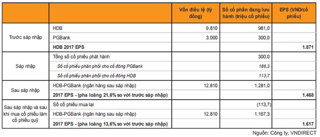 VNDS: HDBank được hưởng lợi khi sáp nhập PGBank - Ảnh 1.