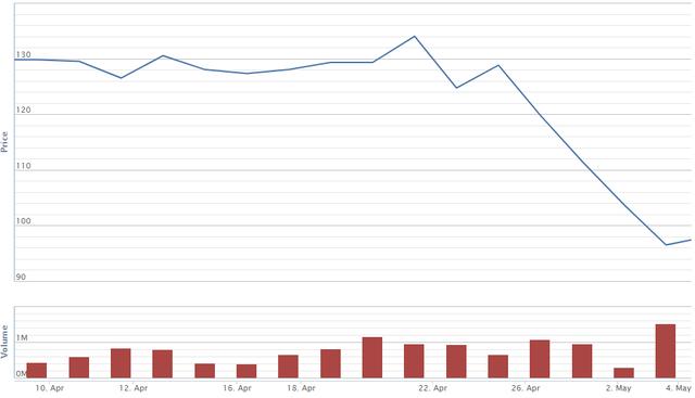 Cổ phiếu vốn hóa lớn đã giảm hơn 20% từ đỉnh lịch sử 1.200 điểm - Ảnh 3.
