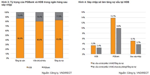 VNDS: HDBank được hưởng lợi khi sáp nhập PGBank - Ảnh 3.