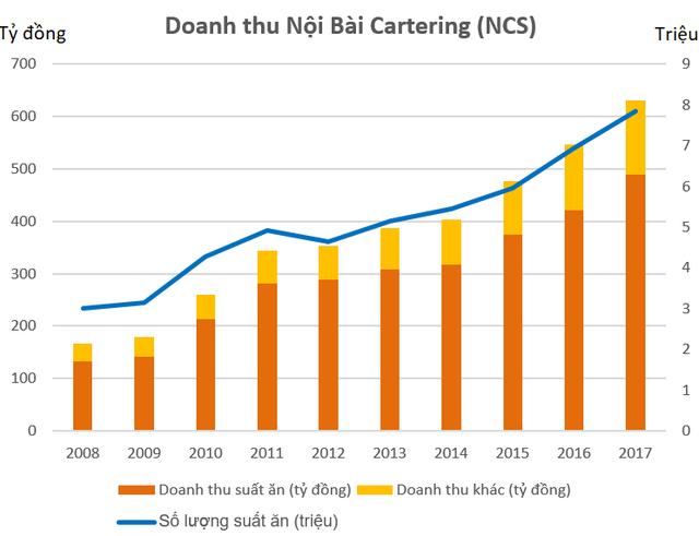 """""""Bán cơm"""" cho Vietnam Airlines, doanh nghiệp này thu về hơn 1,3 tỷ mỗi ngày trong năm 2017 - Ảnh 1."""