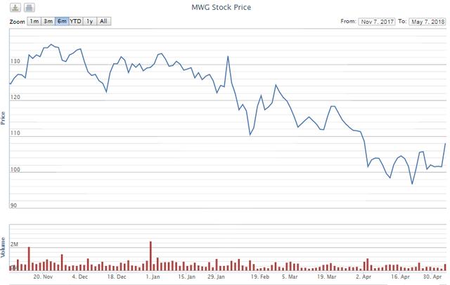 Chủ tịch MWG: Lo lắng của thị trường về Bách Hóa Xanh phản ánh lên giá cổ phiếu - Ảnh 1.