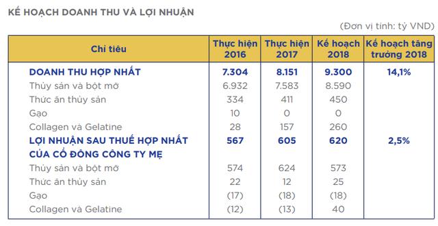 2018 tiếp tục khó khăn về nguyên liệu, Vĩnh Hoàn đặt chỉ tiêu lãi ròng tăng 2,5% - Ảnh 1.