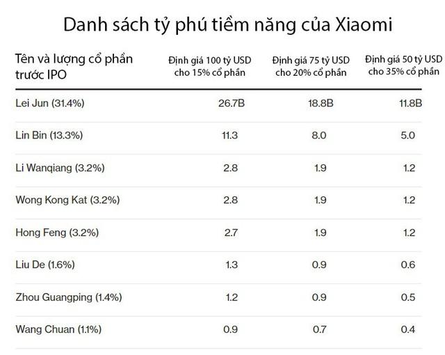 Sau vụ IPO, Xiaomi sẽ trở thành nhà máy sản xuất tỷ phú của thế giới - Ảnh 1.