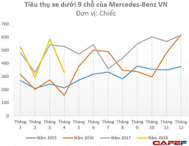 Trong 3 tháng gần nhất, Lexus chỉ tiêu thụ vỏn vẹn 3 ô tô tại Việt Nam - Ảnh 2.