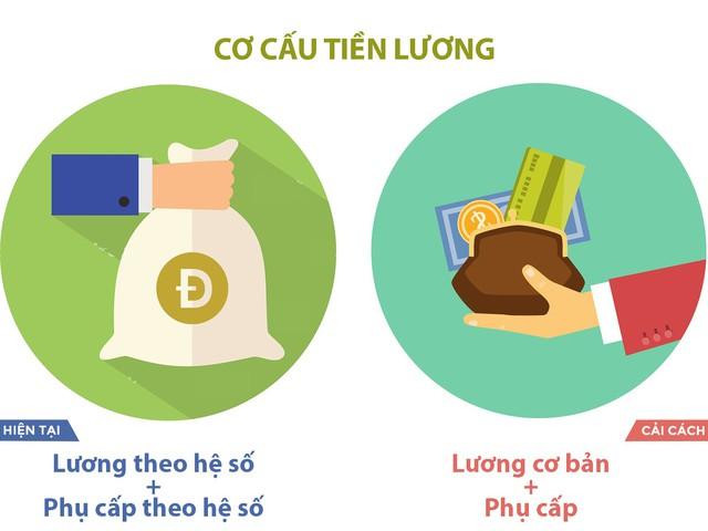 5 giải pháp quan trọng trong đề án cải cách tiền lương mới - Ảnh 4.