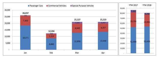 Tiêu thụ ôtô nhập khẩu tăng mạnh trong tháng 4 - Ảnh 1.