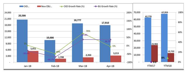 Tiêu thụ ôtô nhập khẩu tăng mạnh trong tháng 4 - Ảnh 2.