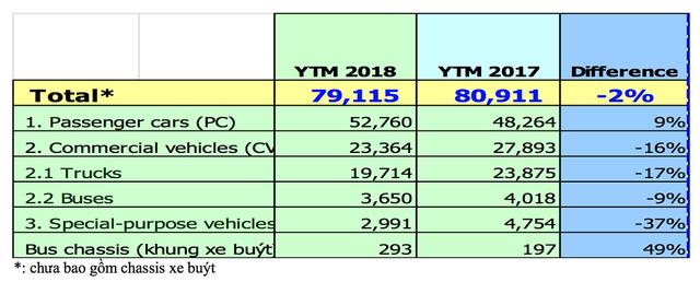 Tiêu thụ ôtô nhập khẩu tăng mạnh trong tháng 4 - Ảnh 3.