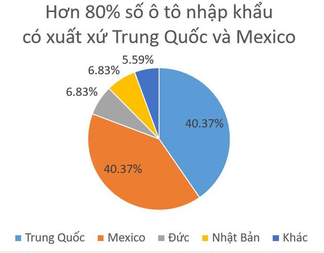 80% số xe ô tô nhập về nước tuần qua có xuất xứ Trung Quốc, Mexico - Ảnh 1.