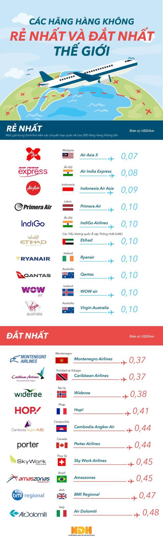 [Infographic] Các hãng hàng không rẻ và đắt nhất thế giới - Ảnh 1.