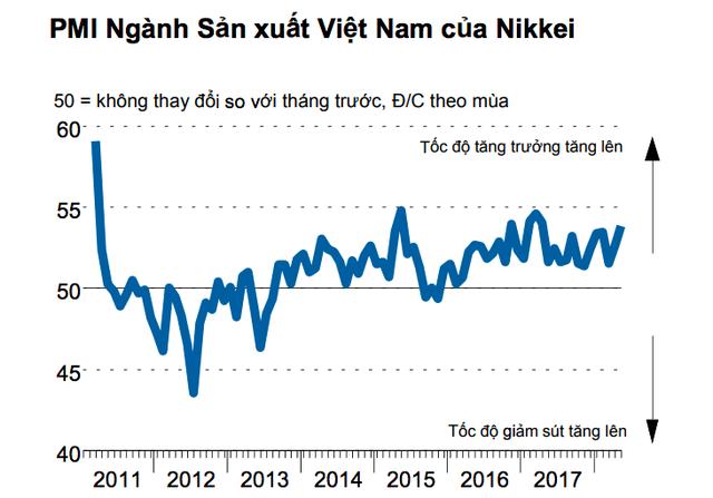 Nikkei: Tốc độ tăng đơn đặt hàng mới từ nước ngoài của Việt Nam là mạnh nhất trong vòng 8 năm qua - Ảnh 1.
